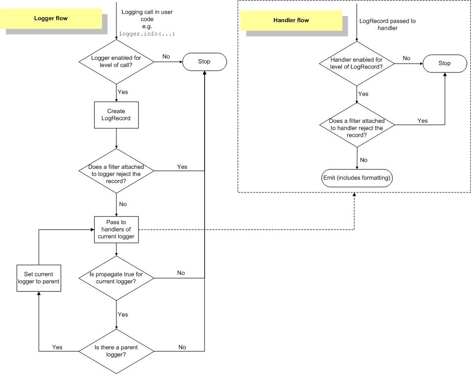 日志处理流程图